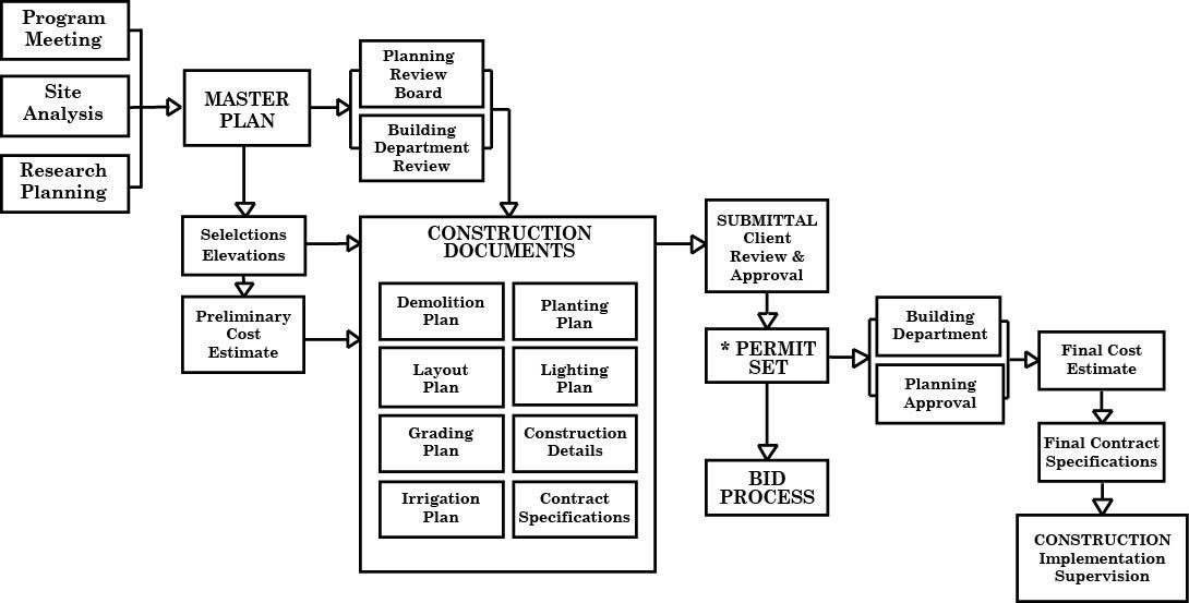 DesignProcess-Diagram2